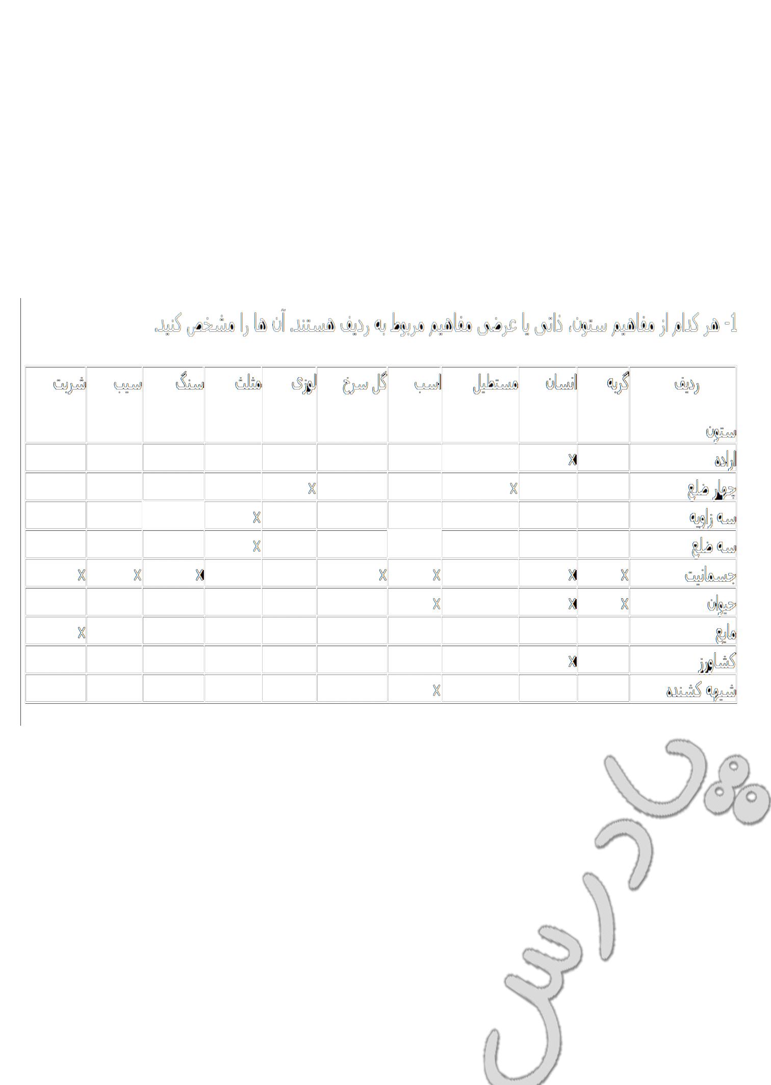 ادامه جواب سوالات درس 3 منطق سوم انسانی