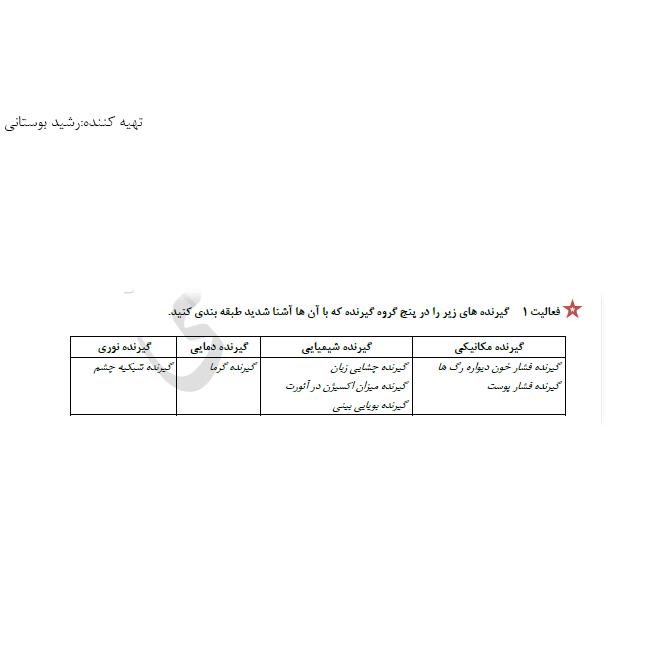 پاسخ فعالیت 1 فصل 2 زیست یازدهم