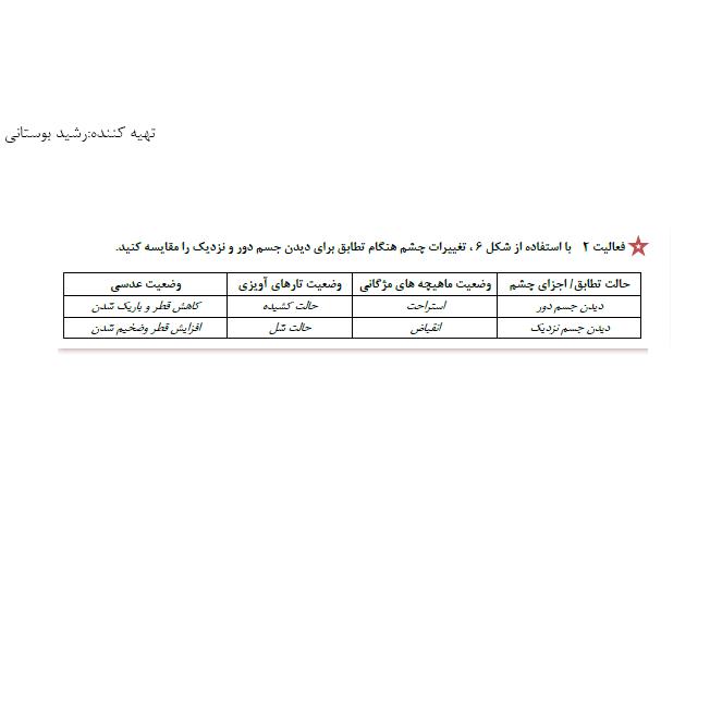 پاسخ فعالیت 2 فصل 2 زیست یازدهم