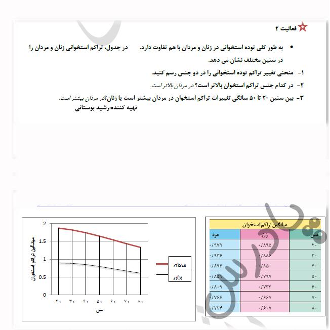 پاسخ فعالیت 2 فصل 3 زیست یازدهم