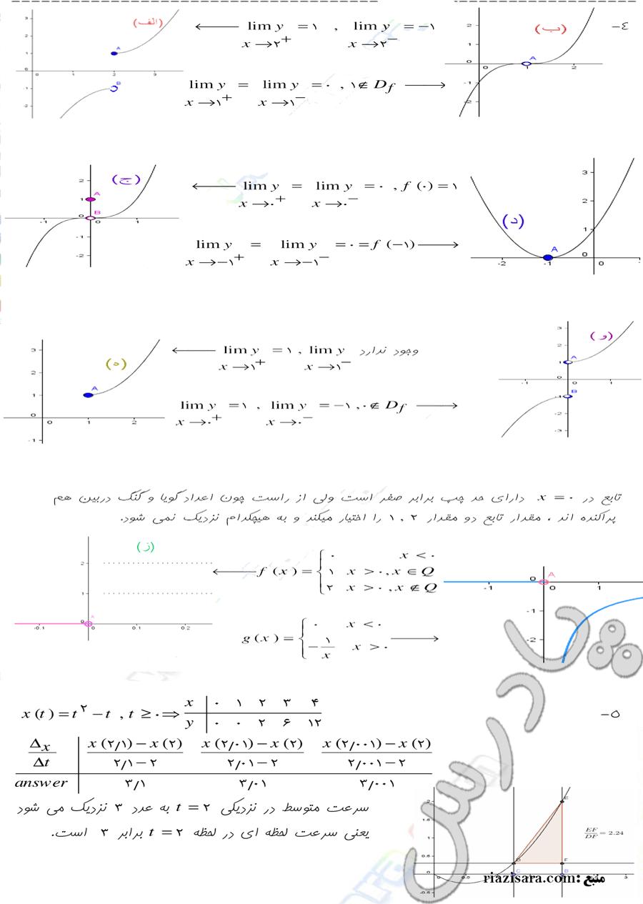 ادامه حل مسائل صفحه 143 حسابان