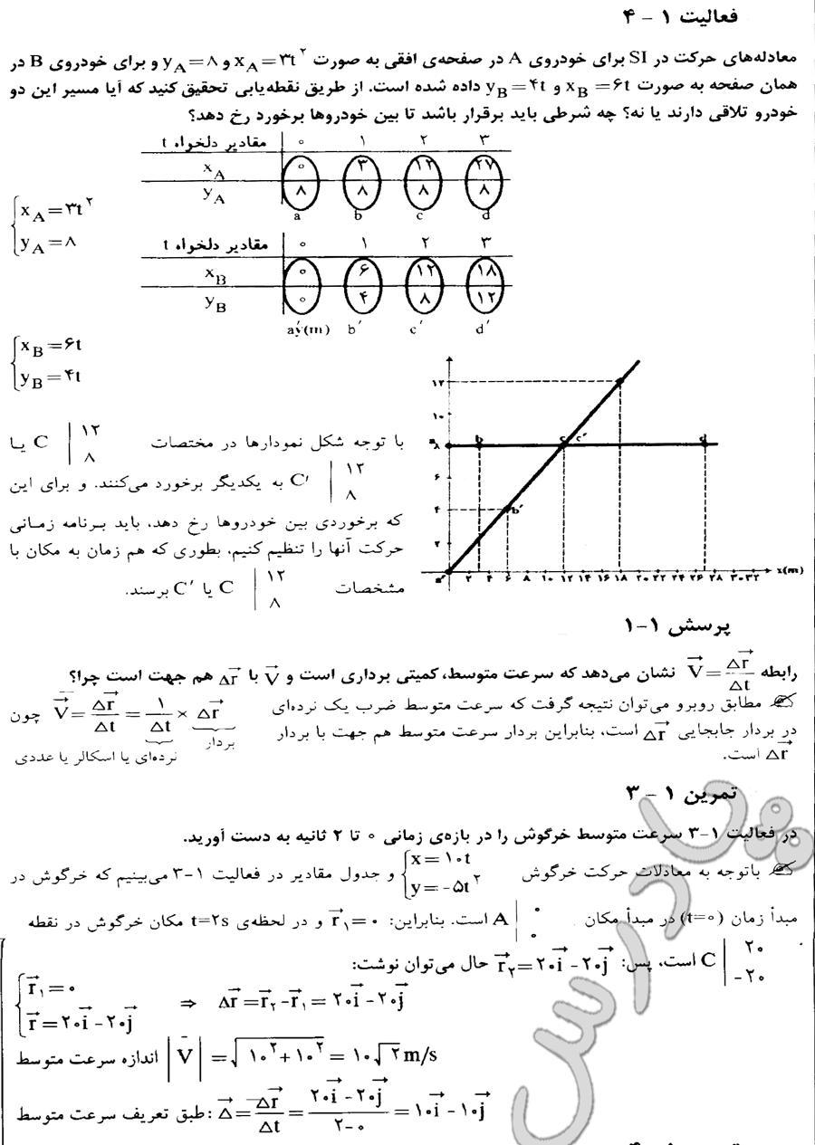 جواب فعالیت4،پرسش1 و تمرین3 فیزیک پش دانشگاهی ریاضی
