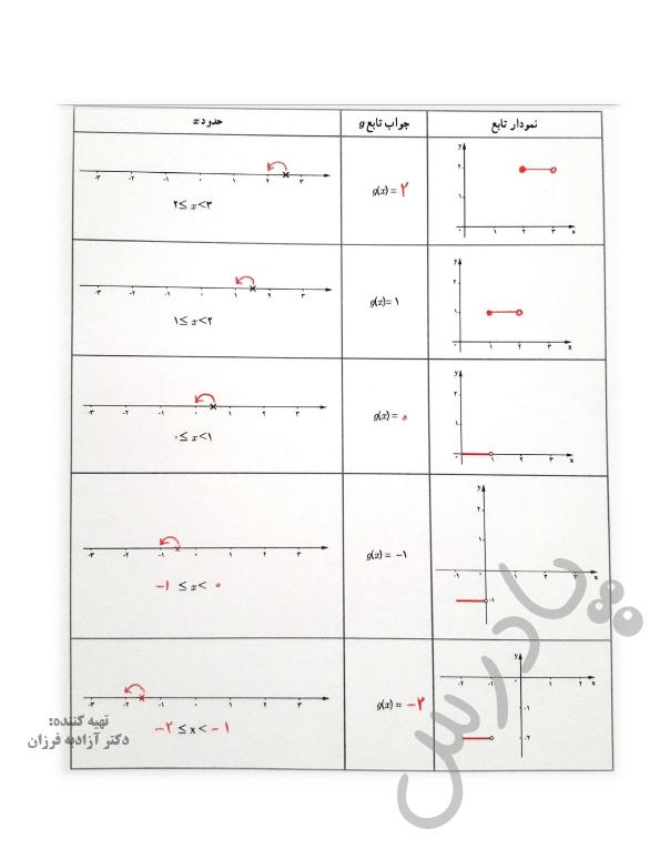 جواب کاردرکلاس صفحه 38 ریاضی یازدهم انسانی