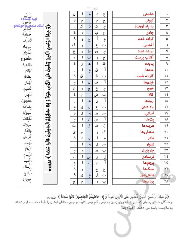 حل تمرین 3 درس 3 عربی دوازدهم