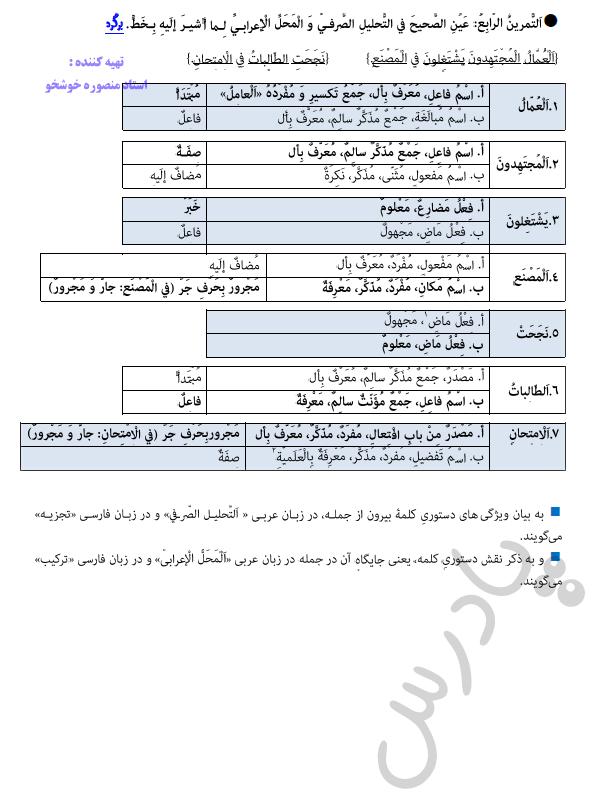 حل تمرین 4 درس3 عربی دوازدهم