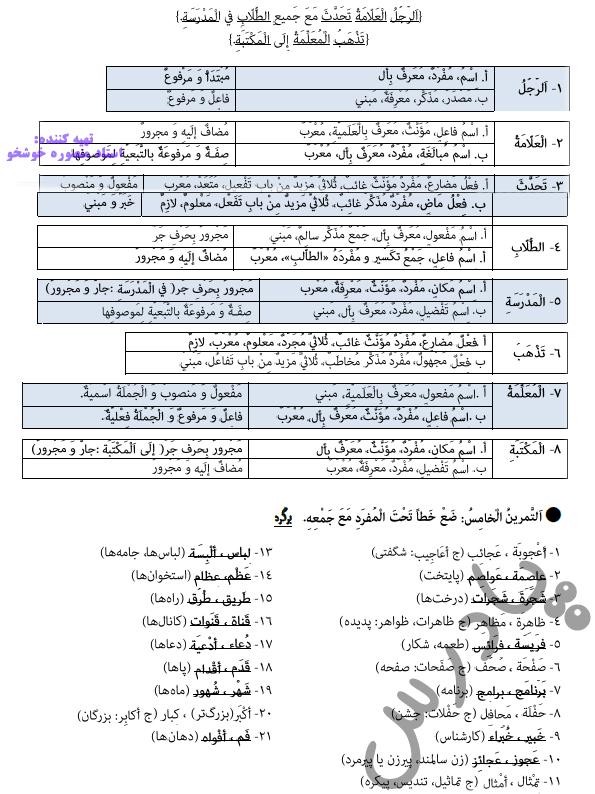 ادامه حل تمرین درس5 عربی دوازدهم انسانی