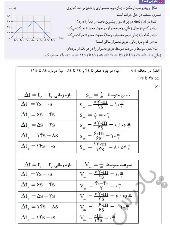 حل تمرین 2 فصل اول فیزیک دوازدهم ریاضی