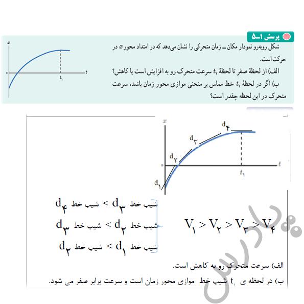 پاسخ پرسش 5 فصل اول فیزیک دوازدهم تجربی