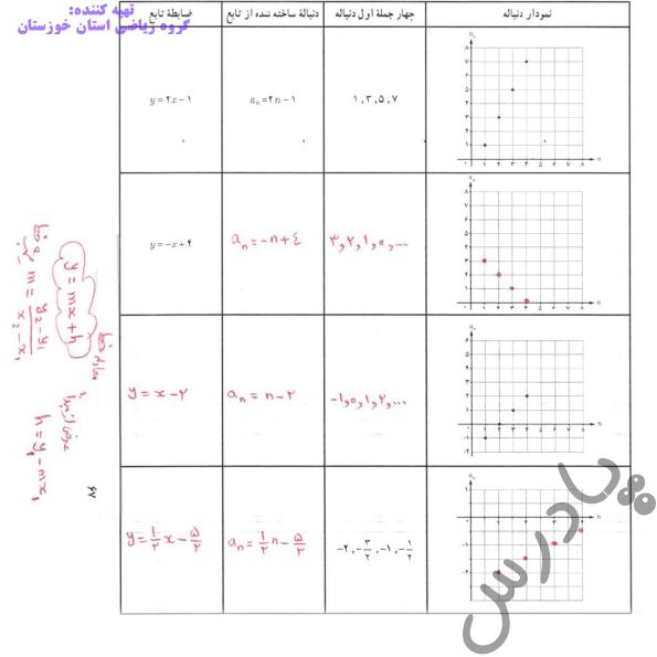 جواب کاردرکلاس صفحه 67 ریاضی دوازدهم انسانی