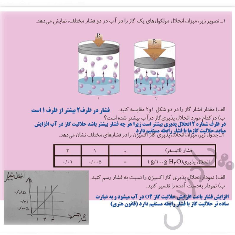 جواب کاردرکلاس صفحه 55 شیمی هنرستان