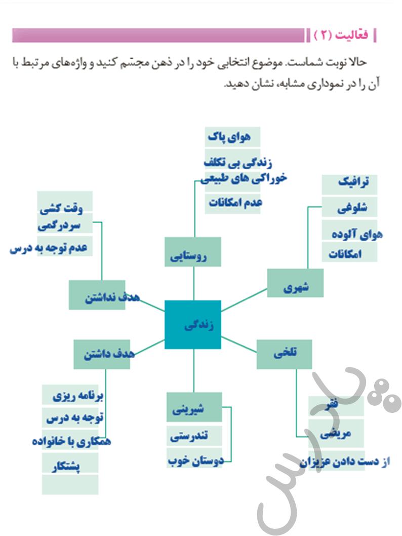 پاسخ فعالیت 2 درس8 فارسی و نگار یازدهم