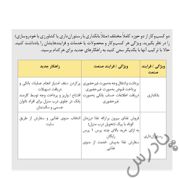جواب فعالیت4 فصل5 کارگاه نوآوری و کارآفرینی یازدهم