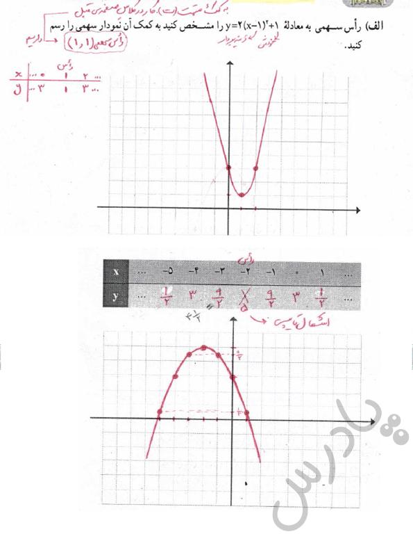 جواب کاردرکلاس صفحه 68 ریاضی و آمار دهم انسانی